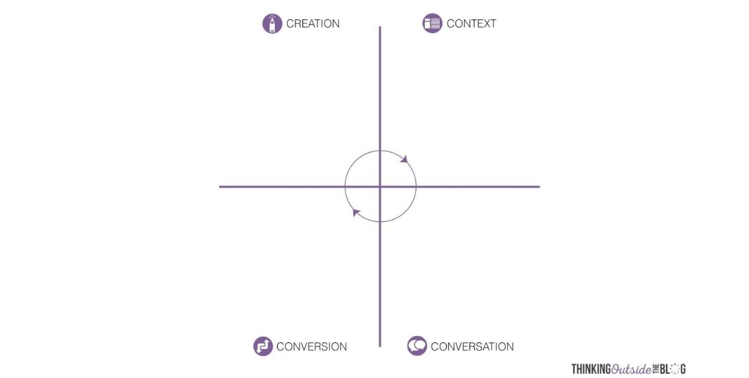 Content Quadrant